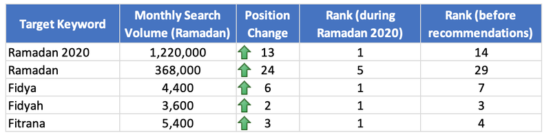 Islamic Relief results