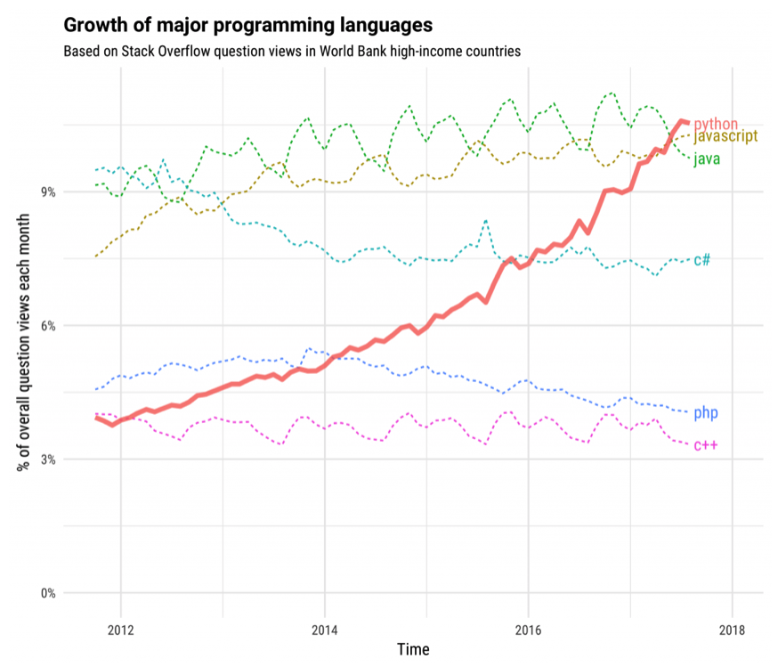 The Incredible Growth of Python - Stack Overflow